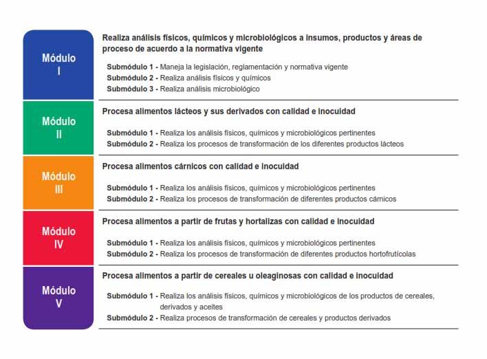 Producci n industrial de alimentos cecyte bcs for Procesos de produccion de alimentos